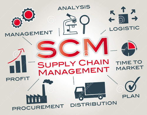 Supply Chain – Wie Interesseert Dat Nou…?!